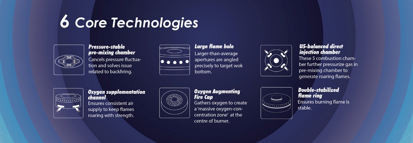 6 Core Technologies