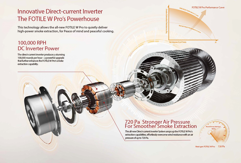 Innovative Direct-current Inverter